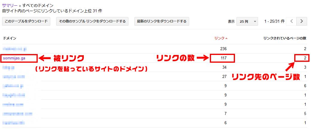 リンクを貼っているサイトのドメイン、リンクの数、リンク先のページ数