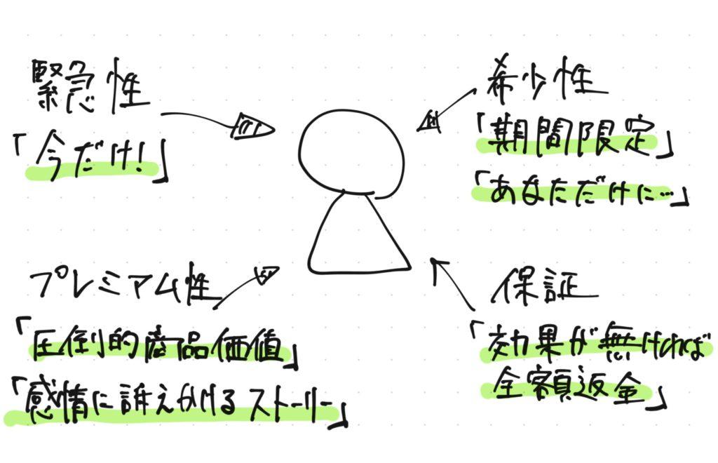 オファーの4パターン