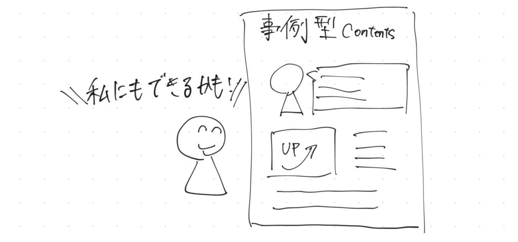 事例型コンテンツ